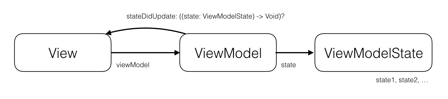 overview ios mvvm